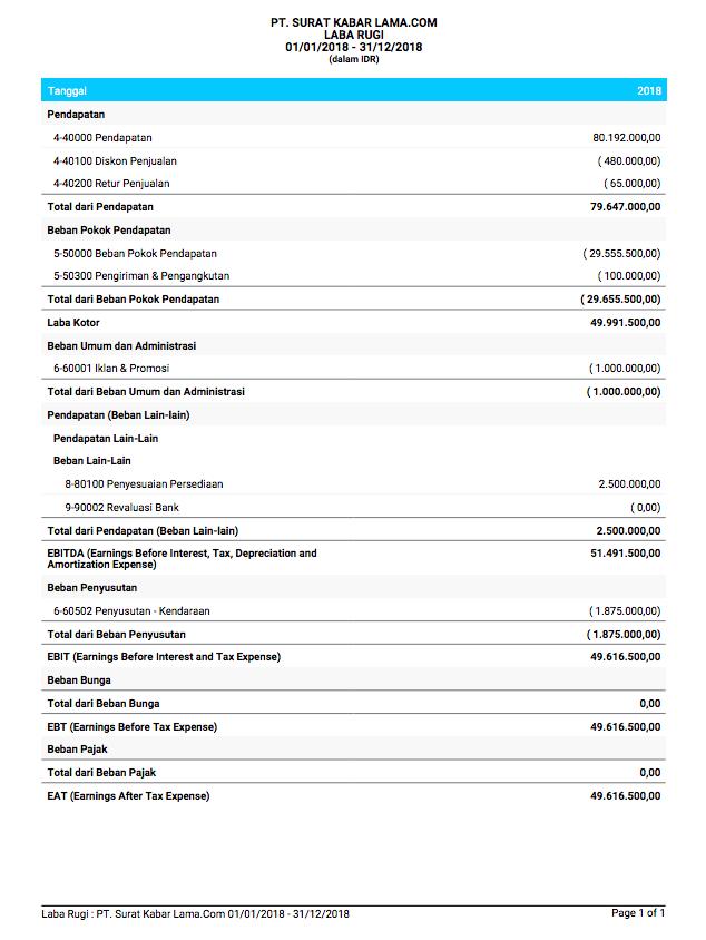 5 Format Laporan Keuangan Yang Wajib Anda Ketahui Jurnal