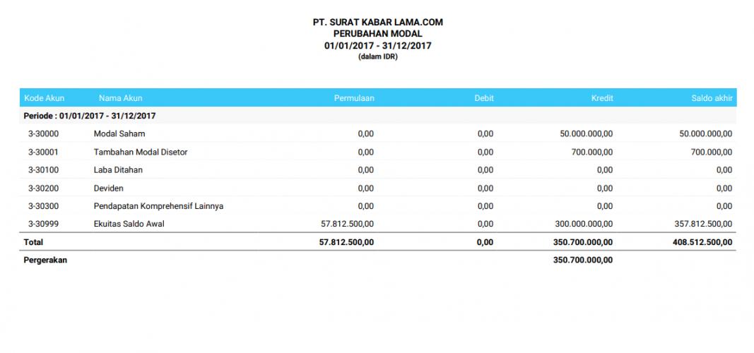 Contoh laporan keuangan perubahan modal pada aplikasi Jurnal by Mekari adalah sebagai berikut.