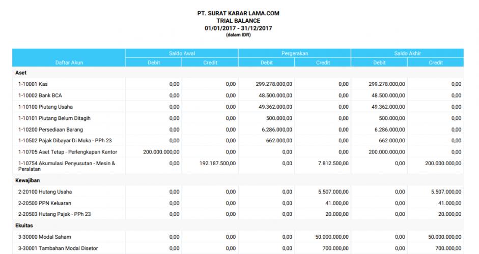 Contoh laporan keuangan trial balance/keuangan neraca jurnal By Mekari